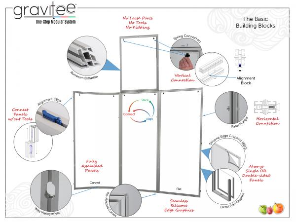 Gravitee One-Step Modular System Features